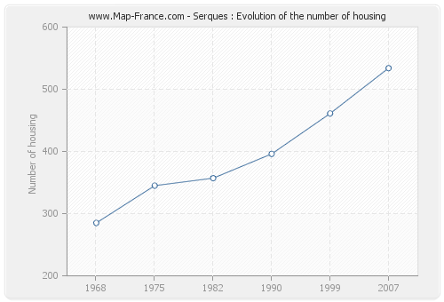 Serques : Evolution of the number of housing