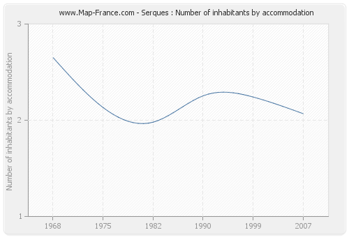 Serques : Number of inhabitants by accommodation