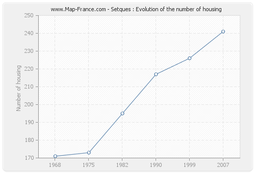 Setques : Evolution of the number of housing