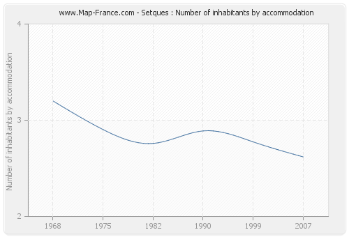 Setques : Number of inhabitants by accommodation