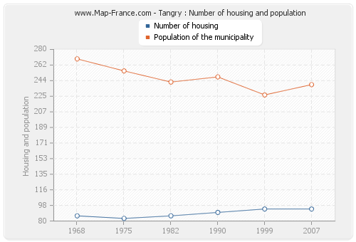 Tangry : Number of housing and population
