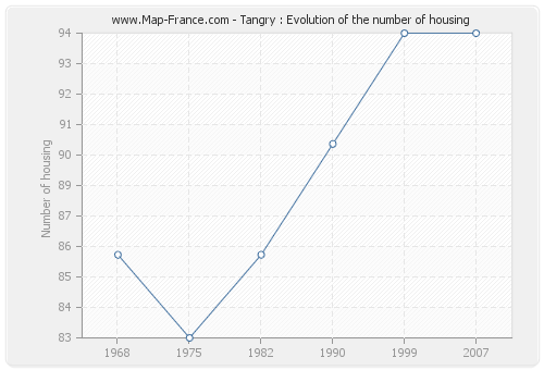 Tangry : Evolution of the number of housing