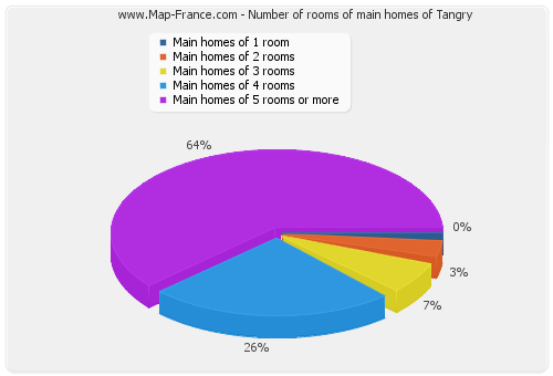 Number of rooms of main homes of Tangry
