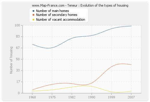 Teneur : Evolution of the types of housing