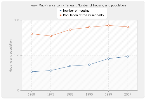 Teneur : Number of housing and population