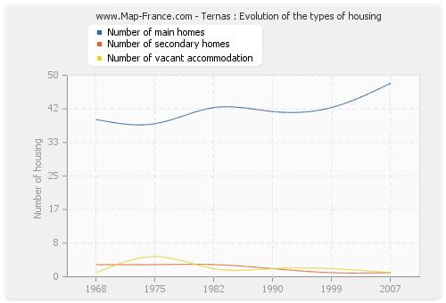 Ternas : Evolution of the types of housing