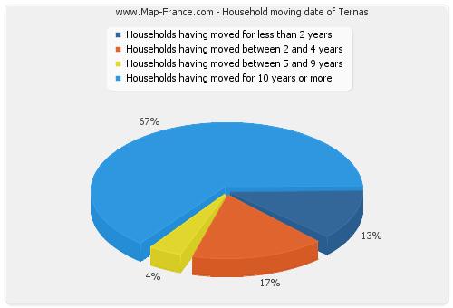 Household moving date of Ternas