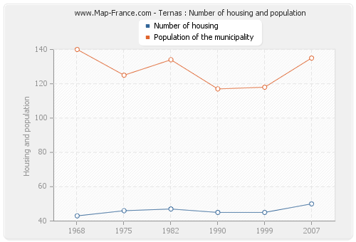Ternas : Number of housing and population