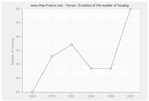 Ternas : Evolution of the number of housing