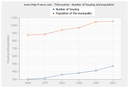 Thérouanne : Number of housing and population