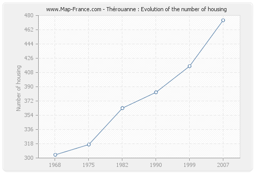 Thérouanne : Evolution of the number of housing