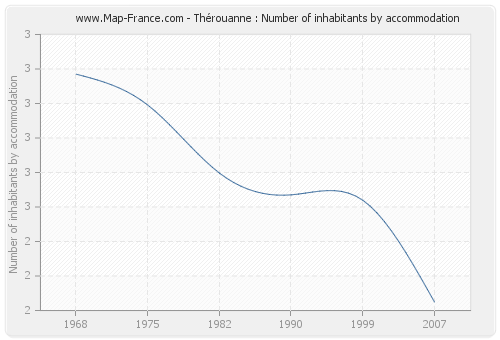 Thérouanne : Number of inhabitants by accommodation