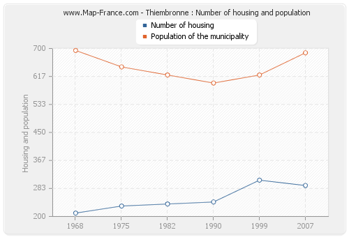 Thiembronne : Number of housing and population