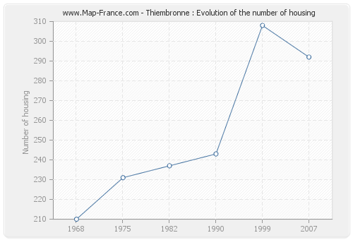 Thiembronne : Evolution of the number of housing