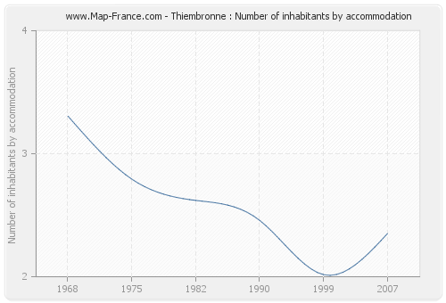 Thiembronne : Number of inhabitants by accommodation