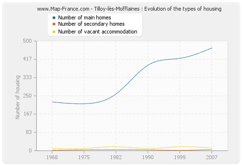 Tilloy-lès-Mofflaines : Evolution of the types of housing