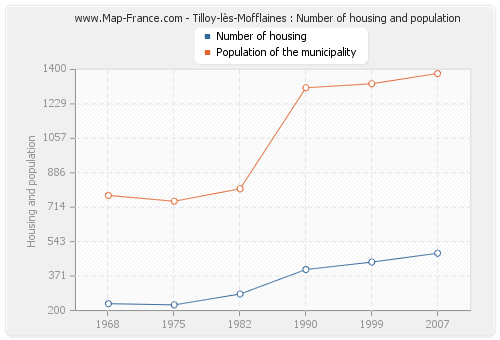 Tilloy-lès-Mofflaines : Number of housing and population