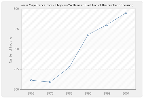 Tilloy-lès-Mofflaines : Evolution of the number of housing