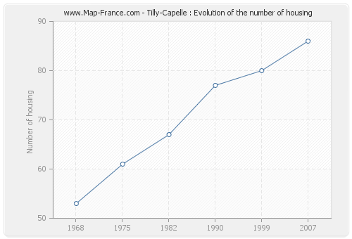 Tilly-Capelle : Evolution of the number of housing