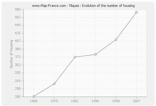 Tilques : Evolution of the number of housing