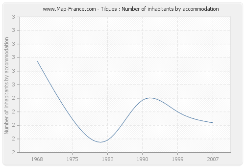 Tilques : Number of inhabitants by accommodation
