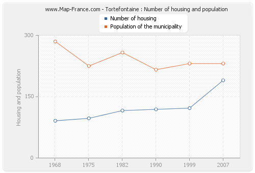 Tortefontaine : Number of housing and population
