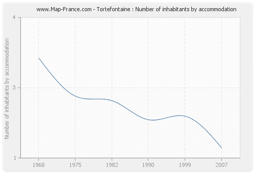 Tortefontaine : Number of inhabitants by accommodation