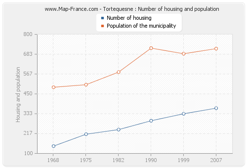 Tortequesne : Number of housing and population