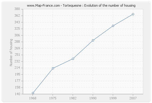 Tortequesne : Evolution of the number of housing
