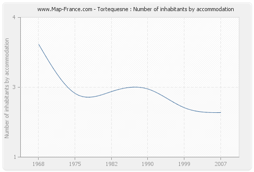 Tortequesne : Number of inhabitants by accommodation