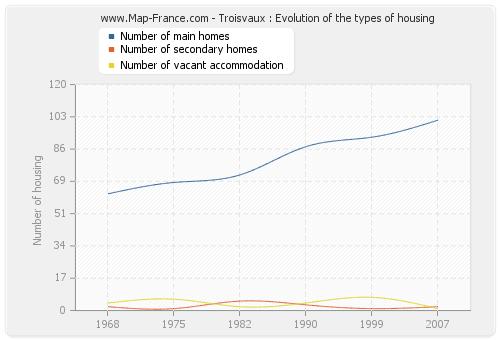 Troisvaux : Evolution of the types of housing