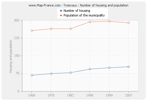 Troisvaux : Number of housing and population