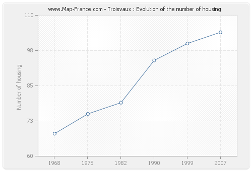 Troisvaux : Evolution of the number of housing