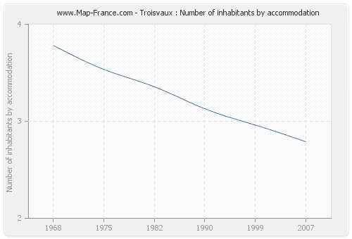 Troisvaux : Number of inhabitants by accommodation