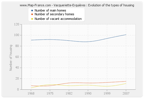 Vacqueriette-Erquières : Evolution of the types of housing