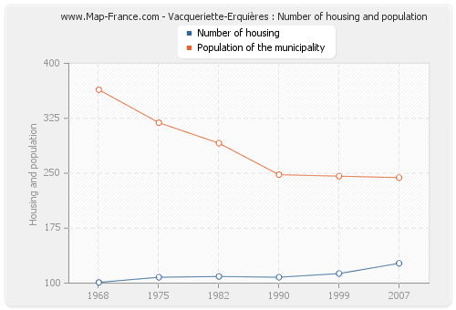Vacqueriette-Erquières : Number of housing and population
