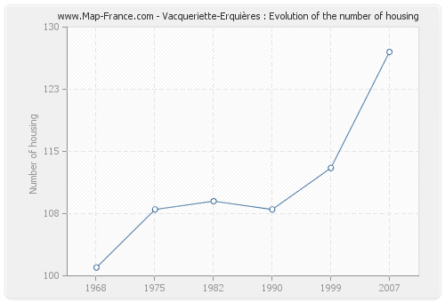 Vacqueriette-Erquières : Evolution of the number of housing