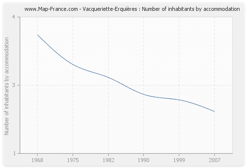 Vacqueriette-Erquières : Number of inhabitants by accommodation