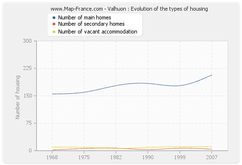 Valhuon : Evolution of the types of housing