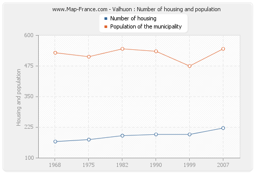 Valhuon : Number of housing and population