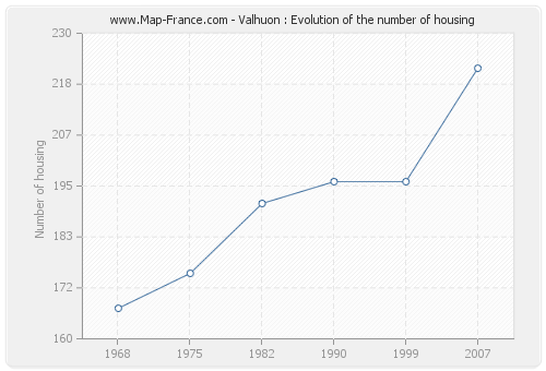 Valhuon : Evolution of the number of housing