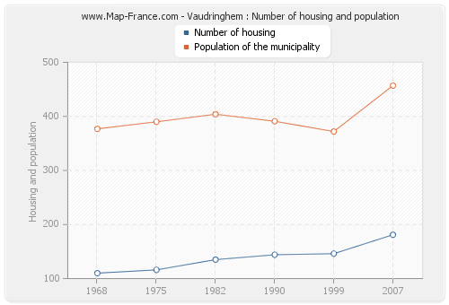 Vaudringhem : Number of housing and population