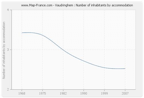 Vaudringhem : Number of inhabitants by accommodation