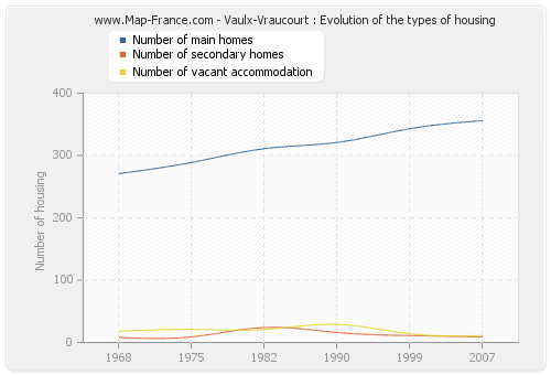 Vaulx-Vraucourt : Evolution of the types of housing