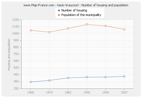 Vaulx-Vraucourt : Number of housing and population