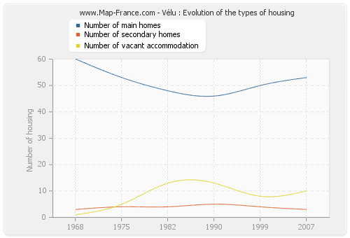 Vélu : Evolution of the types of housing