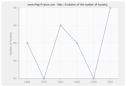 Vélu : Evolution of the number of housing