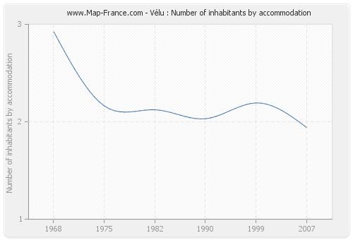 Vélu : Number of inhabitants by accommodation