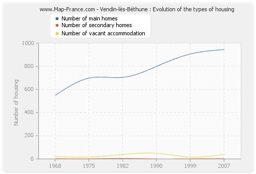 Vendin-lès-Béthune : Evolution of the types of housing