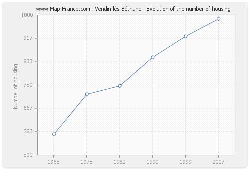 Vendin-lès-Béthune : Evolution of the number of housing